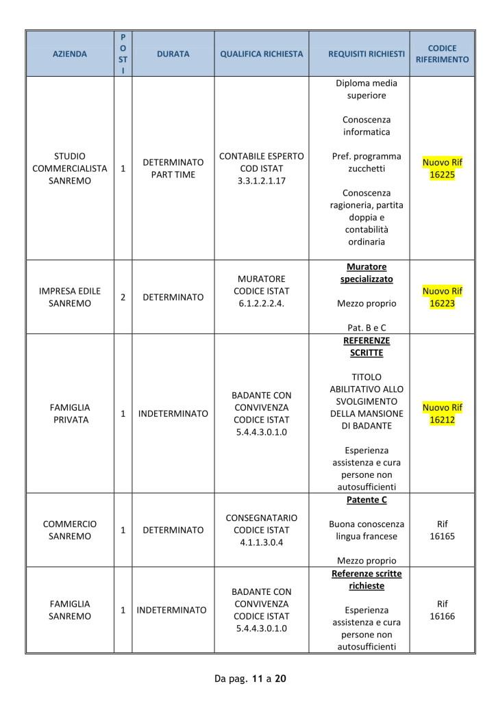 Offerte di lavoro Provincia di Imperia 10 09 2018-11