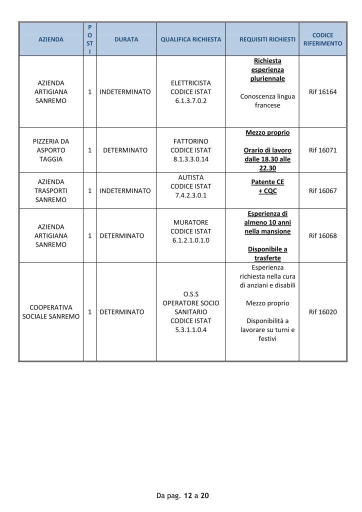 Offerte di lavoro Provincia di Imperia 10 09 2018-12