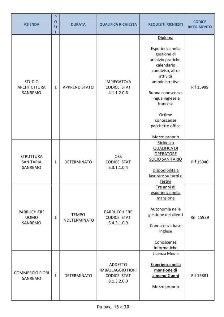 Offerte di lavoro Provincia di Imperia 10 09 2018-13