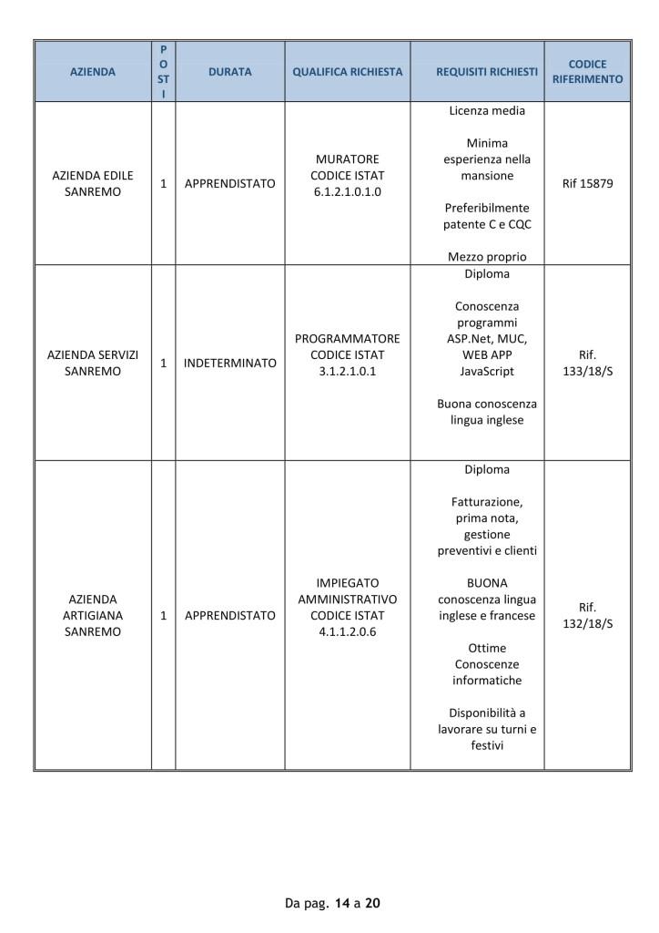 Offerte di lavoro Provincia di Imperia 10 09 2018-14
