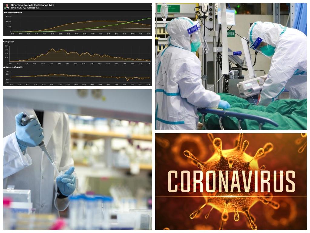 Coronavirus Italia, rallenta la crescita dei positivi (+665) e scendono i malati