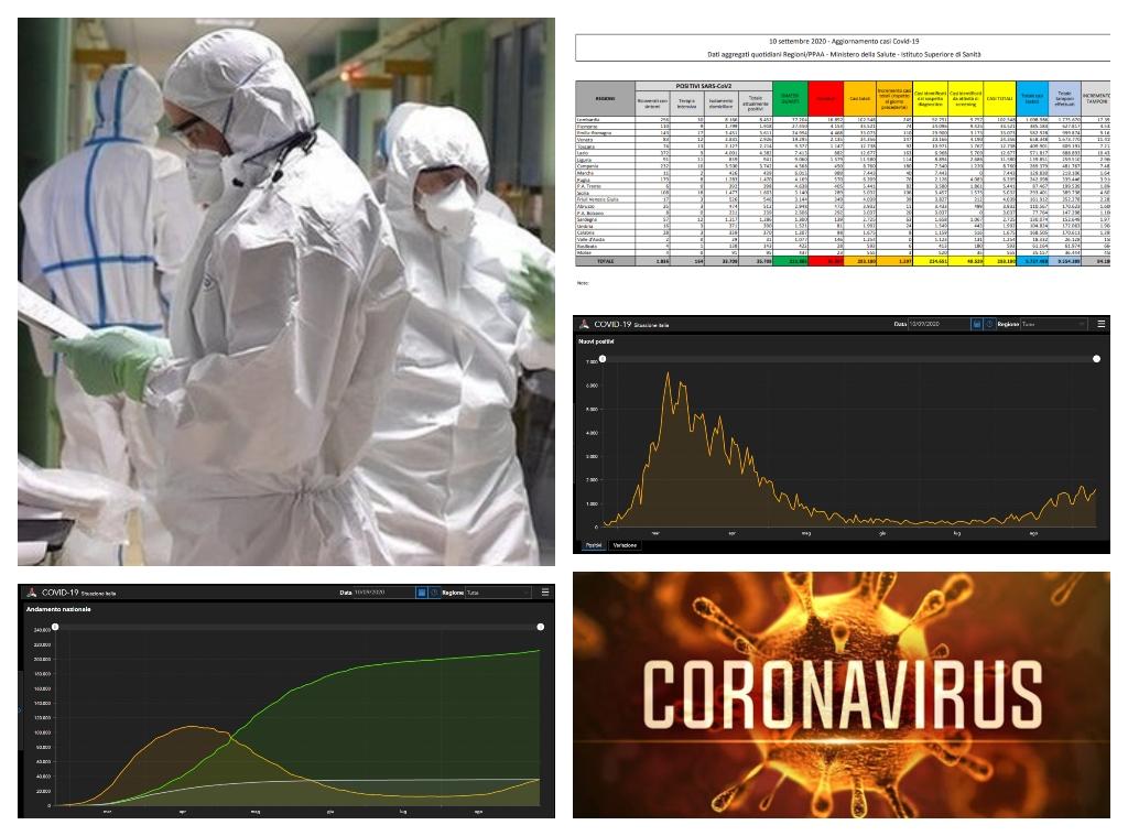 Coronavirus: picco di contagi in Campania, salgono i ricoverati in terapia intensiva